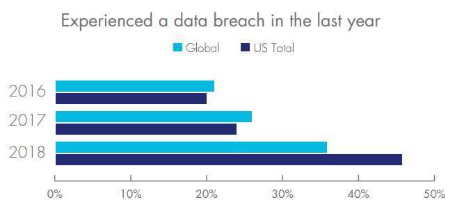 Cybersecurity data breaches