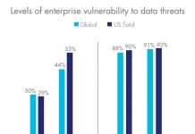 Cybersecurity level of enterprise threats