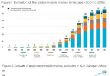 Evolution of the global mobile wallet landscape