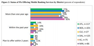 Status of FIs Offering Mobile Banking Services by District