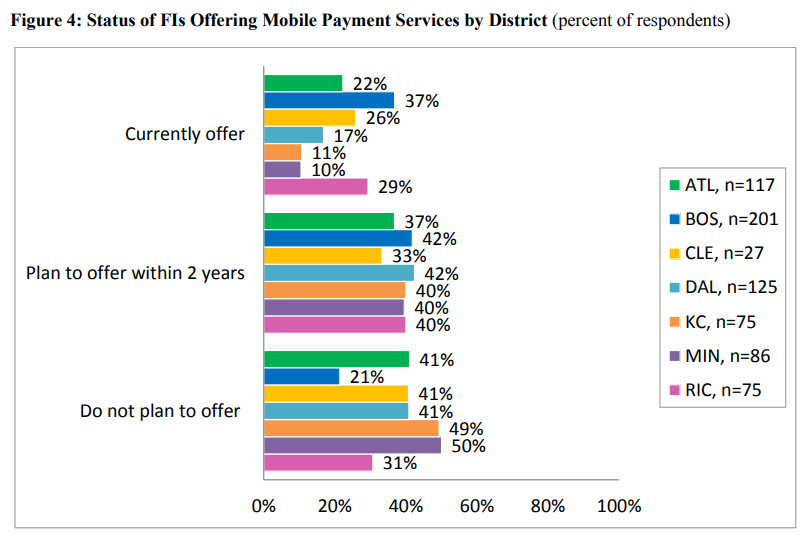 Status of FIs Offering Mobile Payment Services by District
