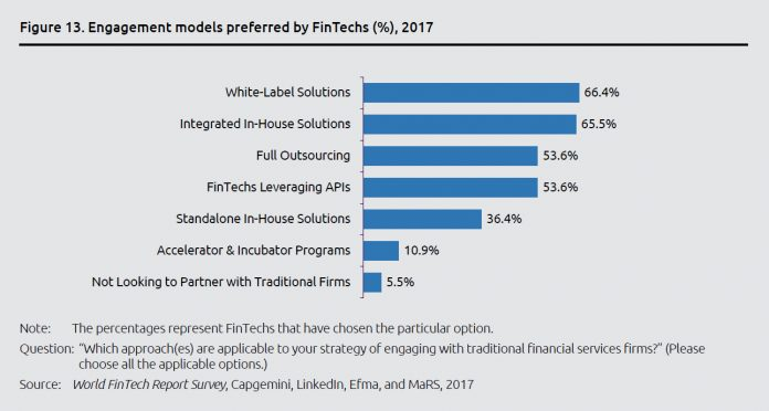Engagement Models prefered by FinTechs