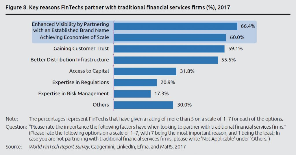 The key reasons why FinTechs partner