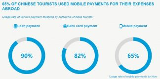 Chinese use of mobile payments