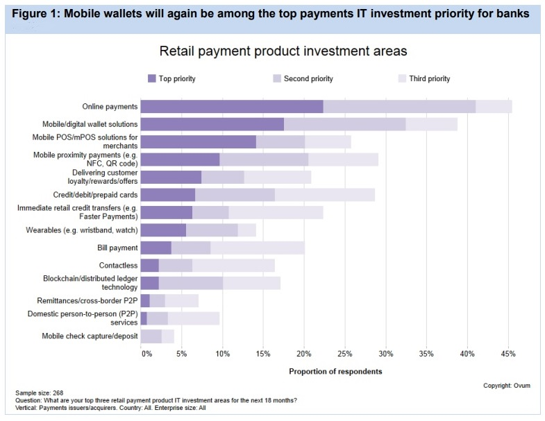 Mobile wallets a top investment priority