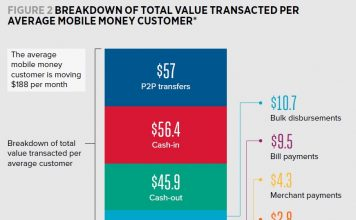 Value of mobile money transferred