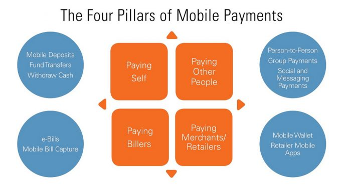 Four Pillars of Mobile Payments