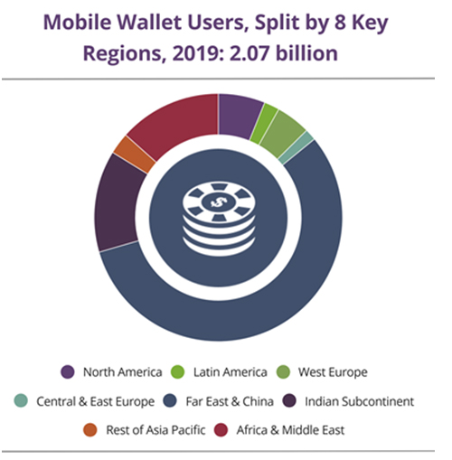 Global mobile wallet users to total 2 1 billion in 2019